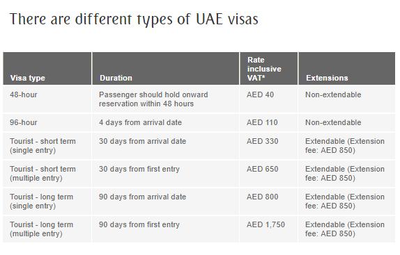 UAE Visa Costs